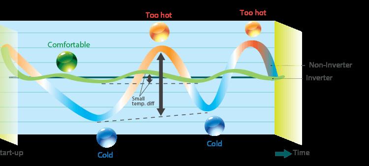 Inverter AC vs Non-Inverter AC